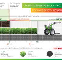 Мотоблок аврора кантри 1400 мульти шифт