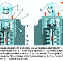 406 двигатель газель ремонт компенсаторов